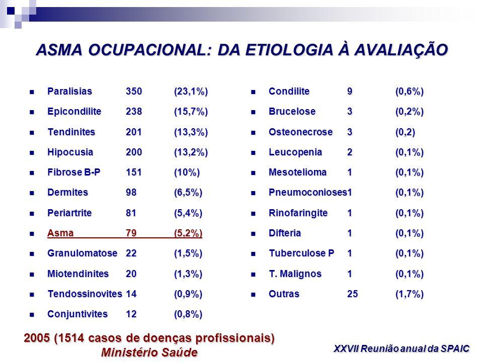 ASMA OCUPACIONAL: DA ETIOLOGIA À AVALIAÇÃO Paralisias350(23,1%) Paralisias350(23,1%) Epicondilite238(15,7%) Epicondilite238(15,7%) Tendinites201(13,3%