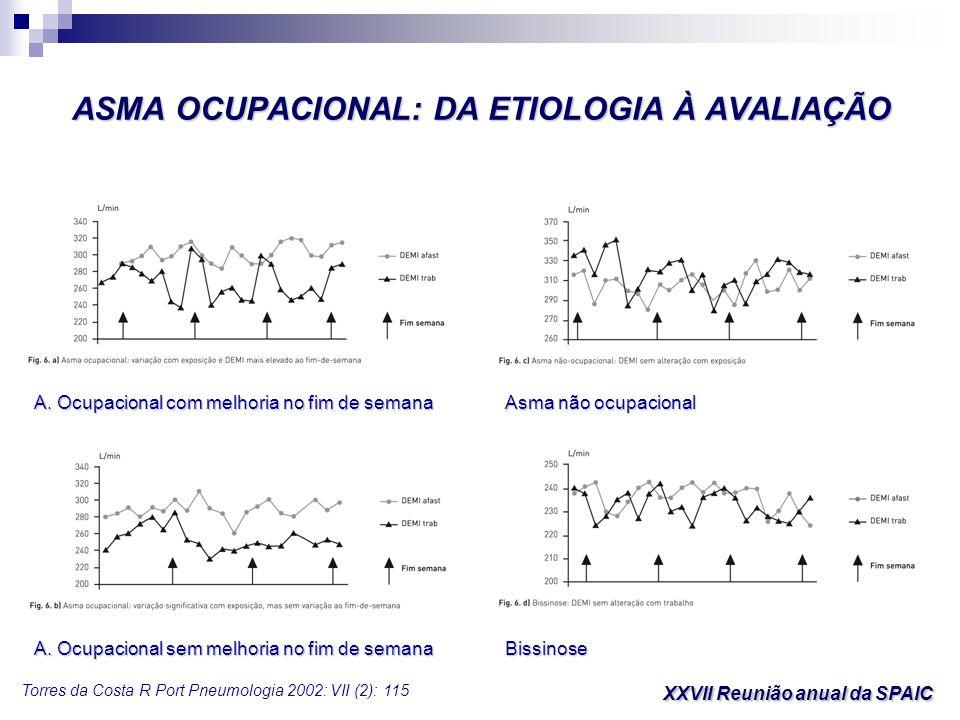 ASMA OCUPACIONAL: DA ETIOLOGIA À AVALIAÇÃO XXVII Reunião anual da SPAIC Torres da Costa R Port Pneumologia 2002: VII (2): 115 A. Ocupacional com melho