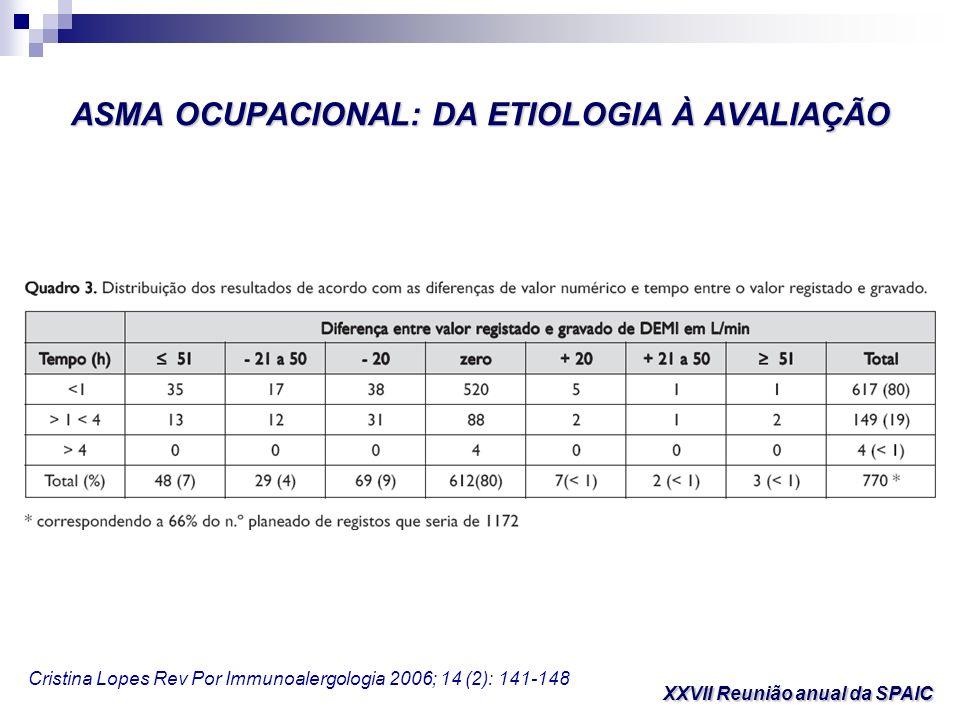 ASMA OCUPACIONAL: DA ETIOLOGIA À AVALIAÇÃO XXVII Reunião anual da SPAIC Cristina Lopes Rev Por Immunoalergologia 2006; 14 (2): 141-148