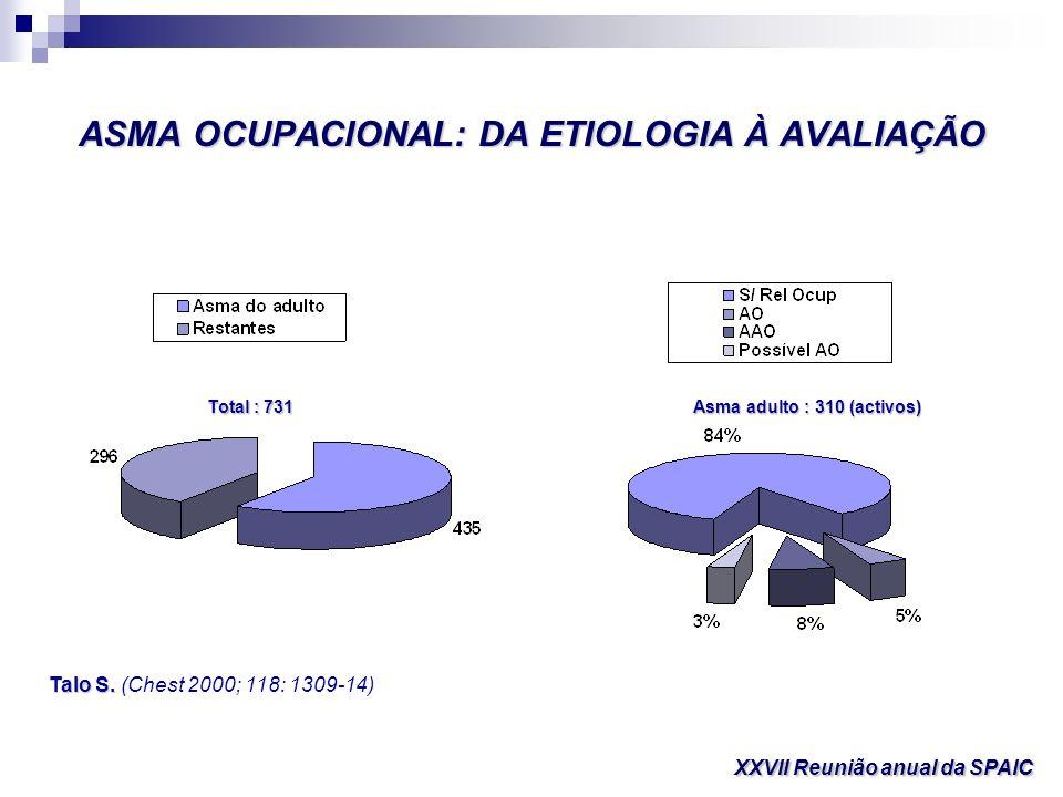 ASMA OCUPACIONAL: DA ETIOLOGIA À AVALIAÇÃO XXVII Reunião anual da SPAIC Total : 731 Asma adulto : 310 (activos) Talo S. Talo S. (Chest 2000; 118: 1309