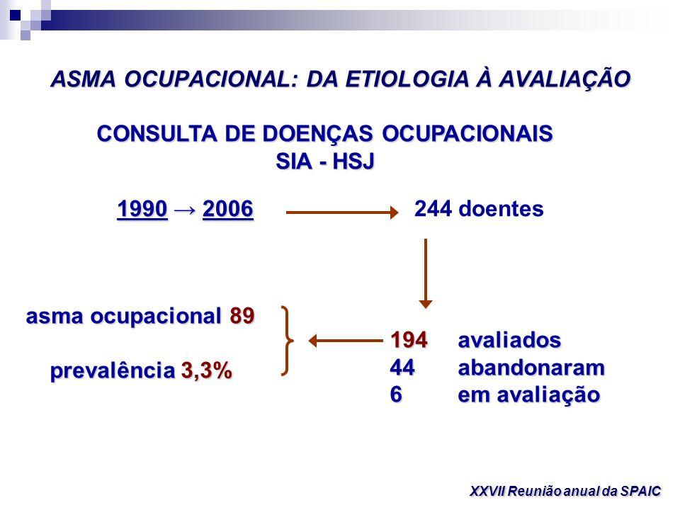 ASMA OCUPACIONAL: DA ETIOLOGIA À AVALIAÇÃO XXVII Reunião anual da SPAIC 1990 2006 244 doentes CONSULTA DE DOENÇAS OCUPACIONAIS SIA - HSJ 194avaliados