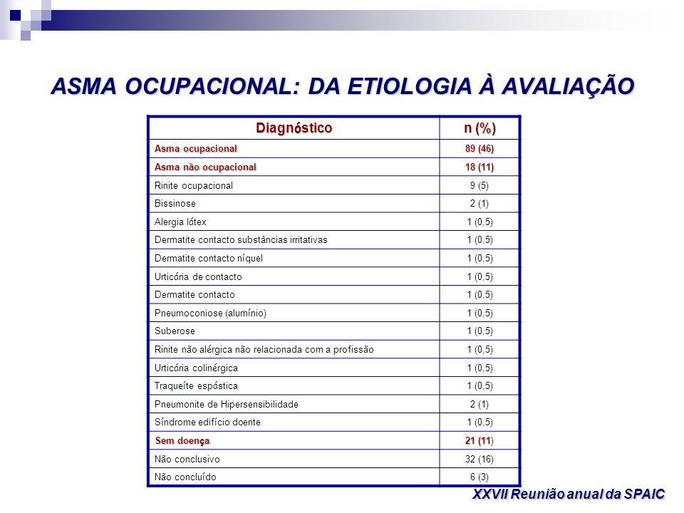 ASMA OCUPACIONAL: DA ETIOLOGIA À AVALIAÇÃO XXVII Reunião anual da SPAIC Diagn ó stico n (%) Asma ocupacional 89 (46) Asma não ocupacional 18 (11) Rini
