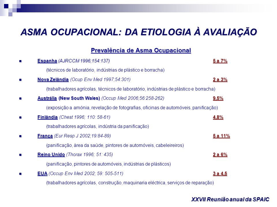 ASMA OCUPACIONAL: DA ETIOLOGIA À AVALIAÇÃO Estudo efectuado na Catalunha em 2002 Estudo efectuado na Catalunha em 2002 Participantes 105 médicos (1000 142) Participantes 105 médicos (1000 142) Registaram 359 casos de doença respiratória ocupacional Registaram 359 casos de doença respiratória ocupacional Asma (48,5%) ; Asbestose (14,5%) ; Inalação aguda (12,8%) Asma (48,5%) ; Asbestose (14,5%) ; Inalação aguda (12,8%) Diagnóstico muito provável (63%) ; Provável (28%) ; Pouco provável (8%) Diagnóstico muito provável (63%) ; Provável (28%) ; Pouco provável (8%) Asma Isocianatos (15,5%) ; Persulfatos (12,1%) ; Produtos de limpeza (8,6%) Asma Isocianatos (15,5%) ; Persulfatos (12,1%) ; Produtos de limpeza (8,6%) Asbestos Mesotelioma (5,9%) Asbestos Mesotelioma (5,9%) Inalação aguda Metalurgias (7,1%) ; Serviços de limpeza (6,2%) ; Indústrias químicas (3,7%) Inalação aguda Metalurgias (7,1%) ; Serviços de limpeza (6,2%) ; Indústrias químicas (3,7%) XXVII Reunião anual da SPAIC Occup Environ Med 2006; 63: 255-260