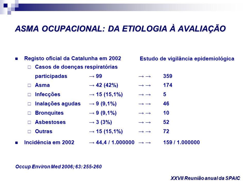ASMA OCUPACIONAL: DA ETIOLOGIA À AVALIAÇÃO Outros estudos mostraram incidência variável: Outros estudos mostraram incidência variável: França25,7/1.000.000 França25,7/1.000.000(Eur Resp J 2002;19:84-89) Inglaterra 37/1.000.000 Inglaterra 37/1.000.000(Br J Ind Med 1991; 48: 292-298) Itália24/1.000.000 Itália24/1.000.000(Med del Lav 1990; 90: 556-571) Quebeque25/1.000.000 Quebeque25/1.000.000(Rev Mal Resp 1990; 7: 337-341) Portugal17,5/1.000.000 Portugal17,5/1.000.000(2005 para 4,5 M de popu.