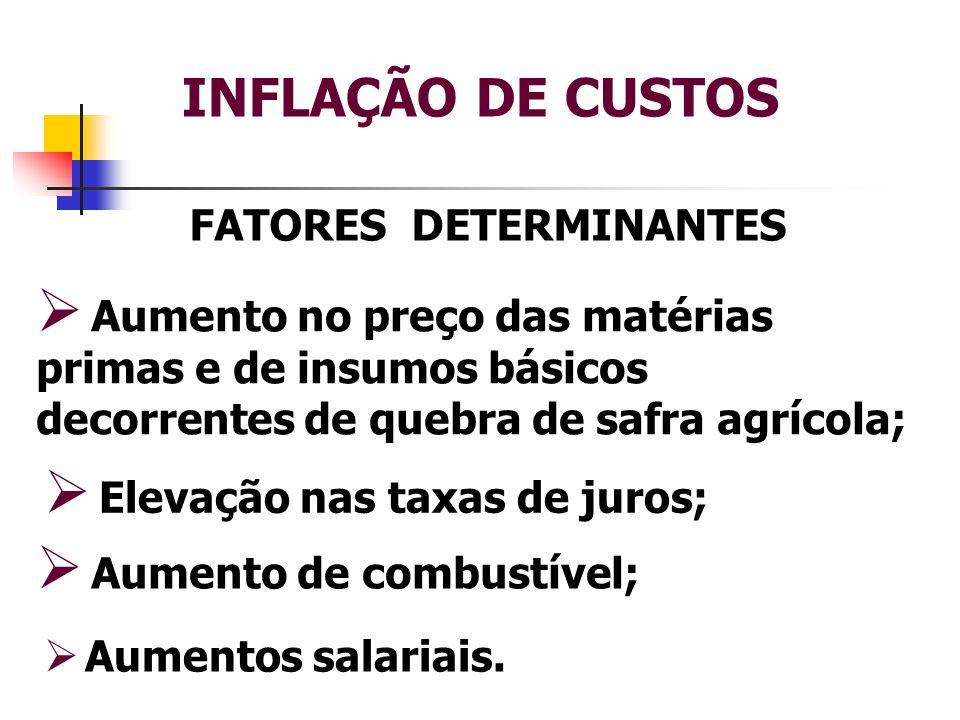 INFLAÇÃO DE CUSTOS FATORES DETERMINANTES Aumento no preço das matérias primas e de insumos básicos decorrentes de quebra de safra agrícola; Elevação n