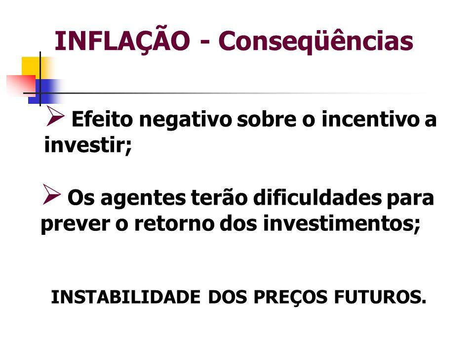 INFLAÇÃO - Conseqüências Efeito negativo sobre o incentivo a investir; INSTABILIDADE DOS PREÇOS FUTUROS. Os agentes terão dificuldades para prever o r