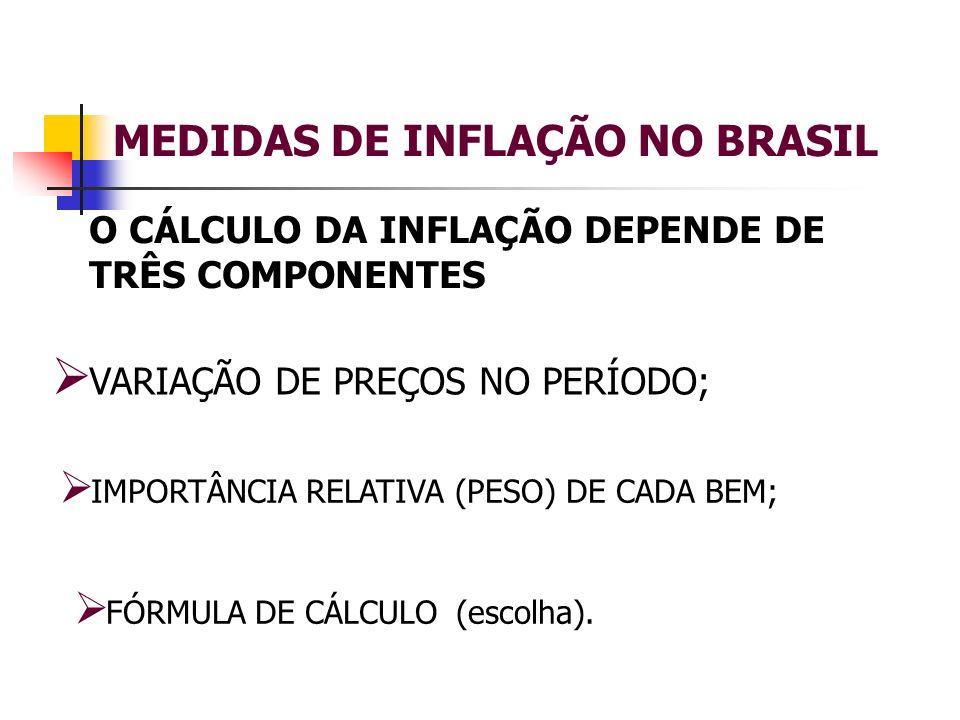 MEDIDAS DE INFLAÇÃO NO BRASIL O CÁLCULO DA INFLAÇÃO DEPENDE DE TRÊS COMPONENTES VARIAÇÃO DE PREÇOS NO PERÍODO; IMPORTÂNCIA RELATIVA (PESO) DE CADA BEM