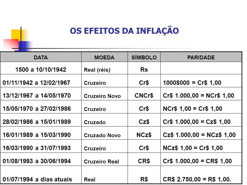 DATAMOEDASÍMBOLOPARIDADE 1500 a 10/10/1942 Real (réis) Rs 01/11/1942 a 12/02/1967 Cruzeiro Cr$1000$000 = Cr$ 1,00 13/12/1967 a 14/05/1970 Cruzeiro Nov