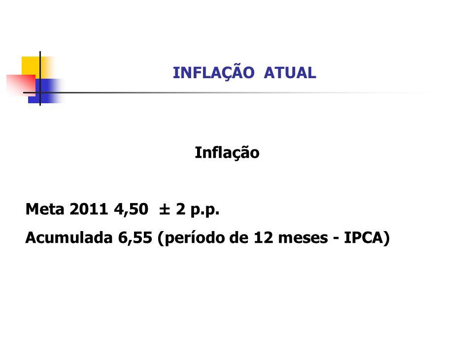 INFLAÇÃO ATUAL Inflação Meta 2011 4,50 ± 2 p.p. Acumulada 6,55 (período de 12 meses - IPCA)