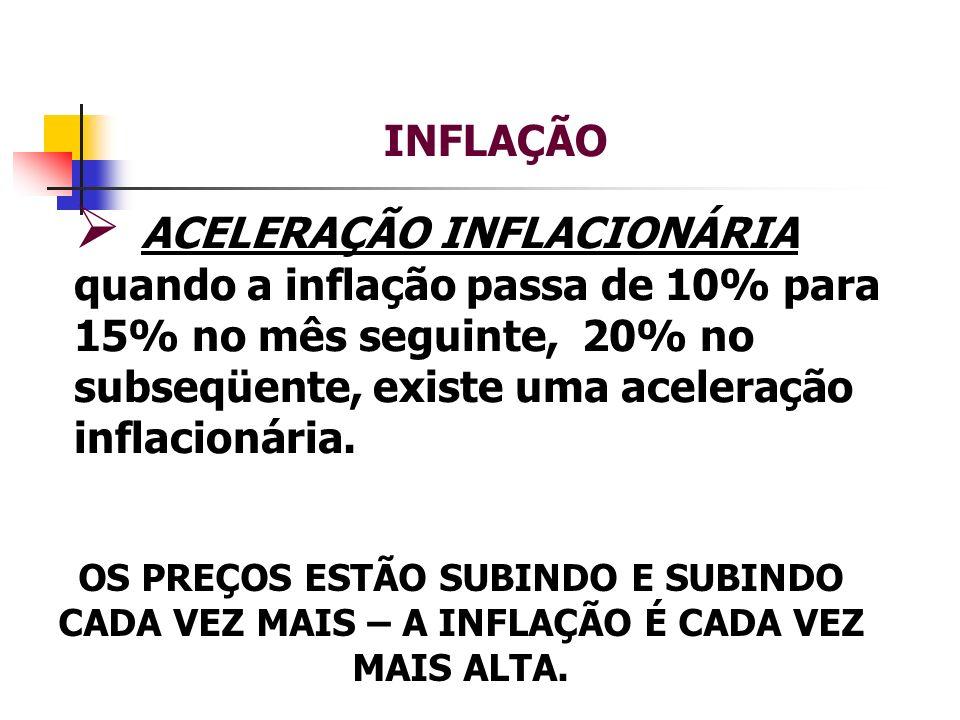 INFLAÇÃO ACELERAÇÃO INFLACIONÁRIA quando a inflação passa de 10% para 15% no mês seguinte, 20% no subseqüente, existe uma aceleração inflacionária. OS