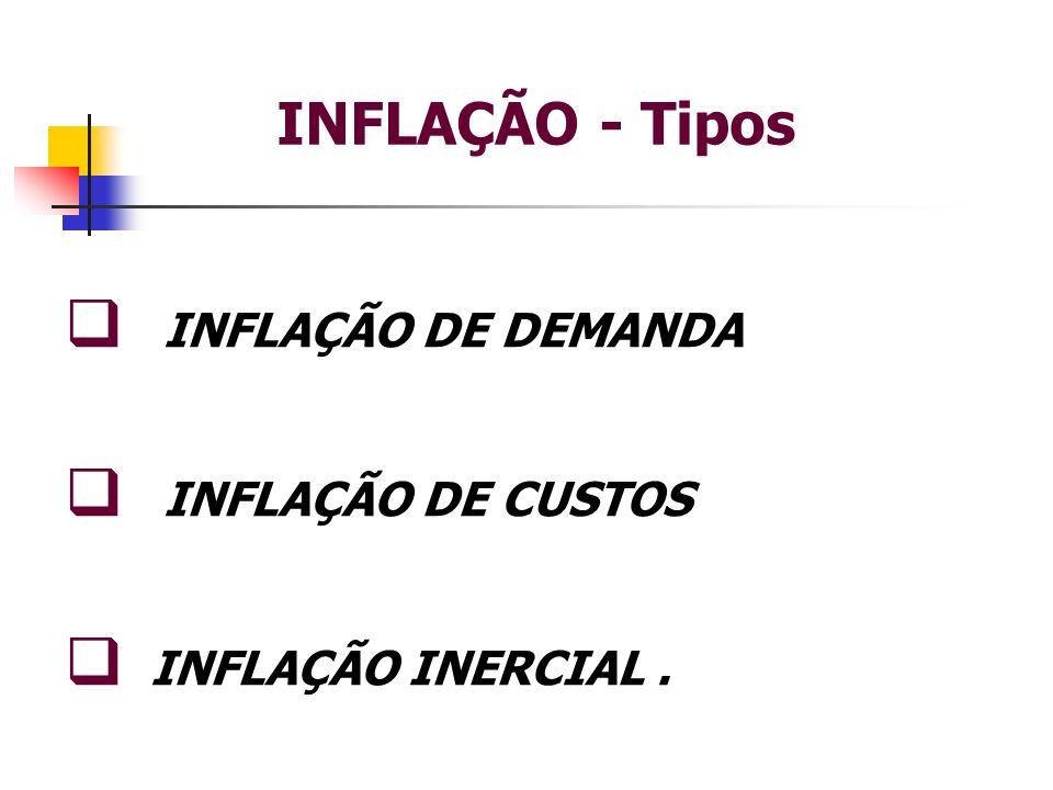 INFLAÇÃO - Tipos INFLAÇÃO DE DEMANDA INFLAÇÃO DE CUSTOS INFLAÇÃO INERCIAL.