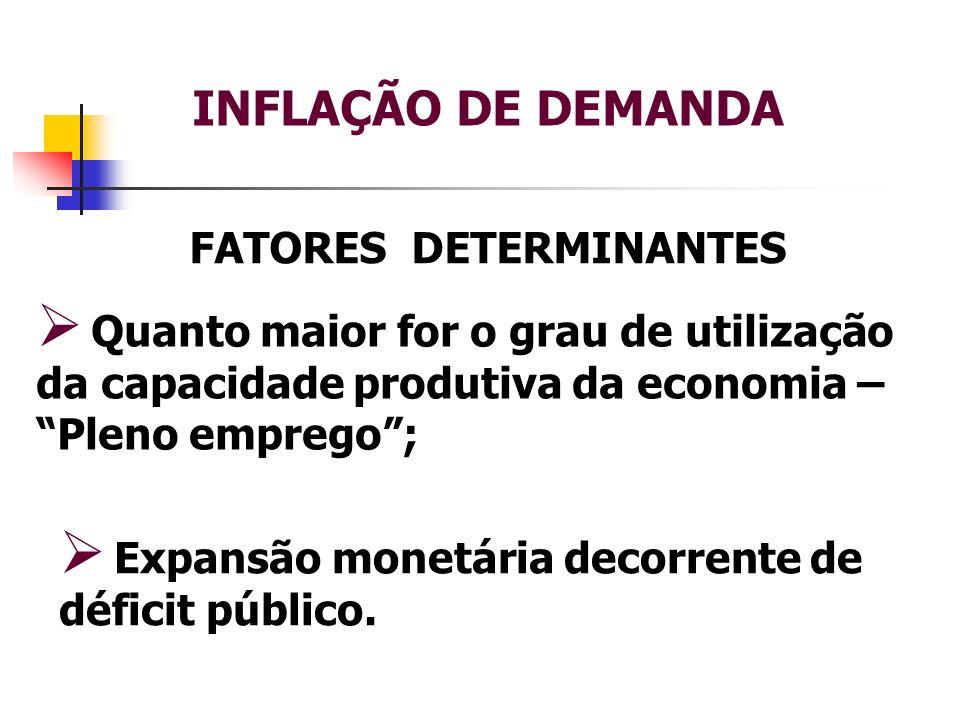 INFLAÇÃO DE DEMANDA FATORES DETERMINANTES Quanto maior for o grau de utilização da capacidade produtiva da economia – Pleno emprego; Expansão monetári