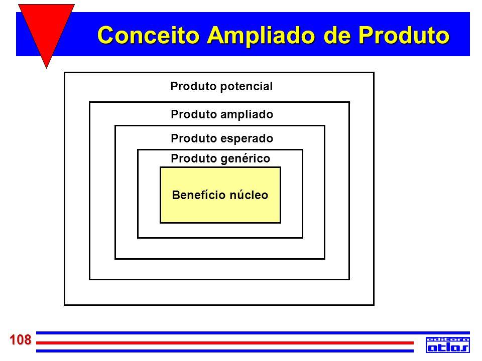 108 Benefício núcleo Produto genérico Produto esperado Produto ampliado Produto potencial Conceito Ampliado de Produto
