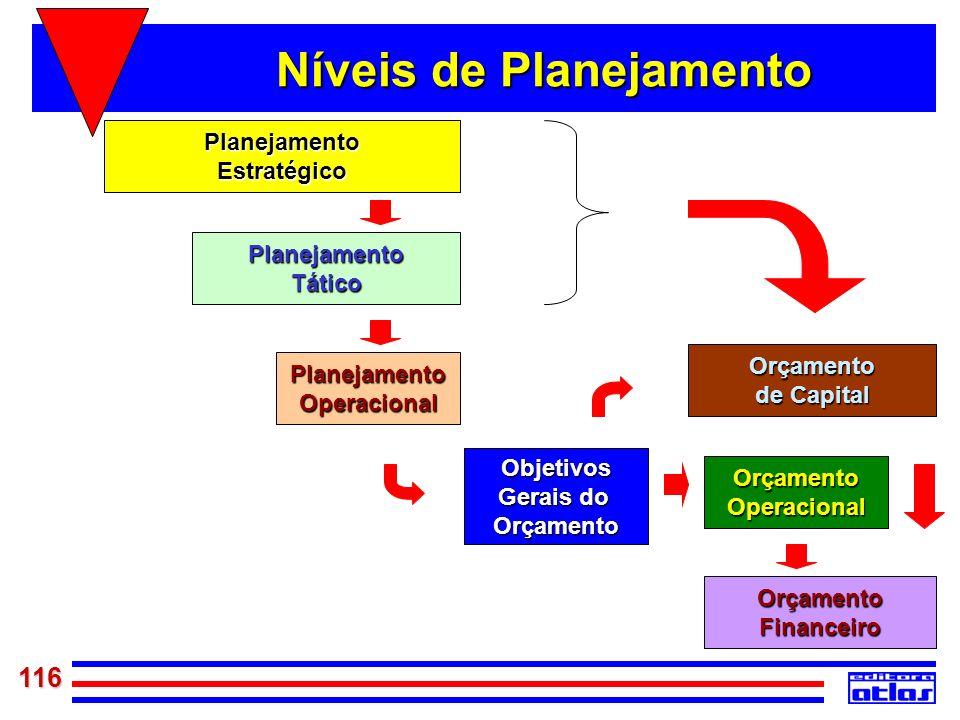 116 PlanejamentoEstratégico PlanejamentoTático PlanejamentoOperacional Objetivos Gerais do Orçamento OrçamentoOperacional OrçamentoFinanceiro Orçament