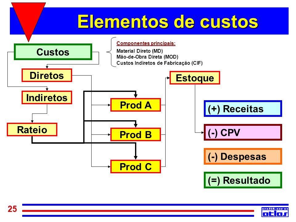 25 Elementos de custos Indiretos Diretos Rateio Prod A Prod B Prod C Estoque (=) Resultado (-) Despesas Componentes principais: Material Direto (MD) M