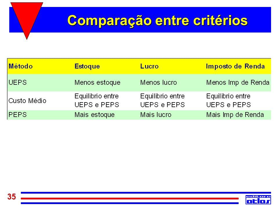 35 Comparação entre critérios