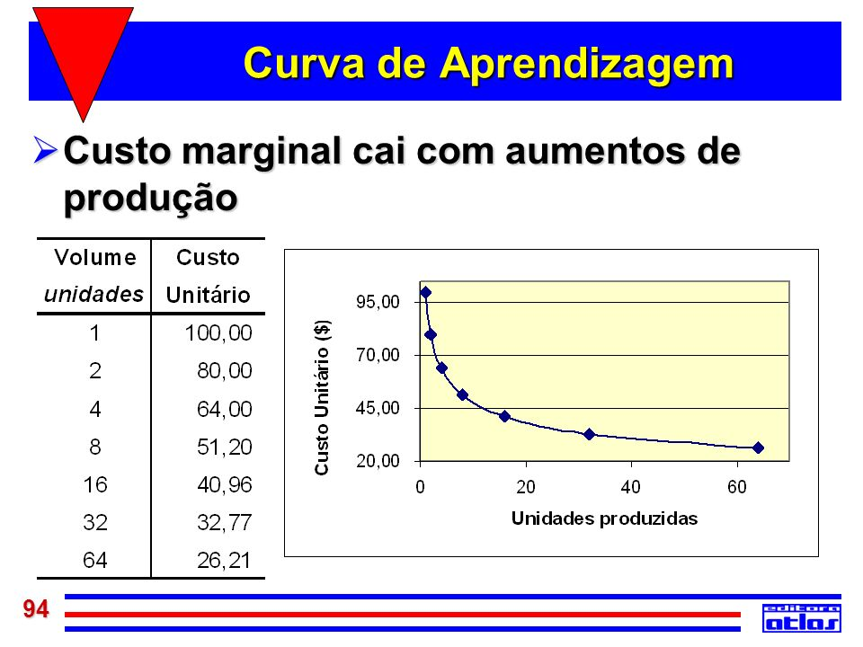 94 Curva de Aprendizagem Custo marginal cai com aumentos de produção Custo marginal cai com aumentos de produção
