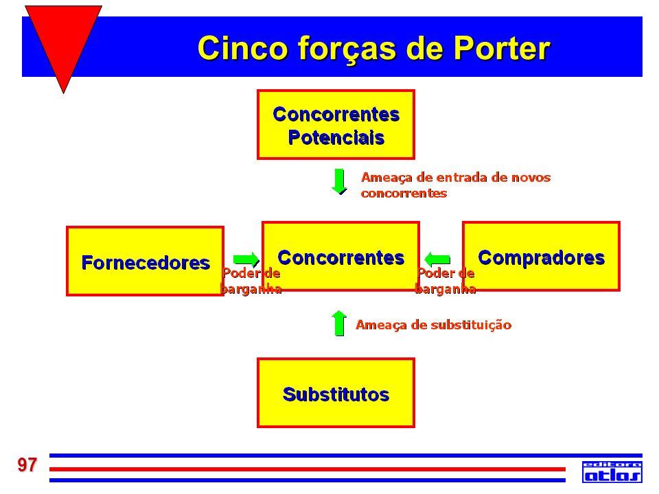 97 Cinco forças de Porter
