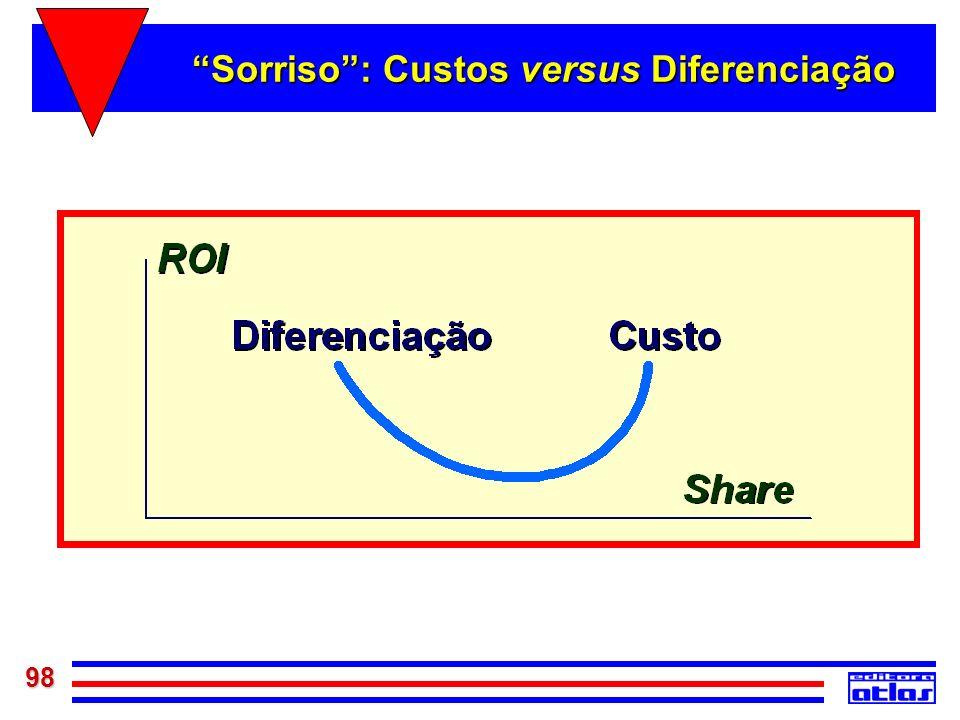 98 Sorriso: Custos versus Diferenciação