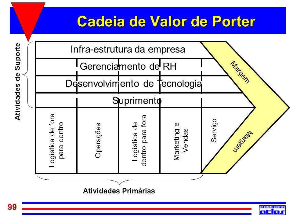 99 Cadeia de Valor de Porter Logística de fora para dentro Operações Logística de dentro para fora Marketing e Vendas Serviço Margem Infra-estrutura d