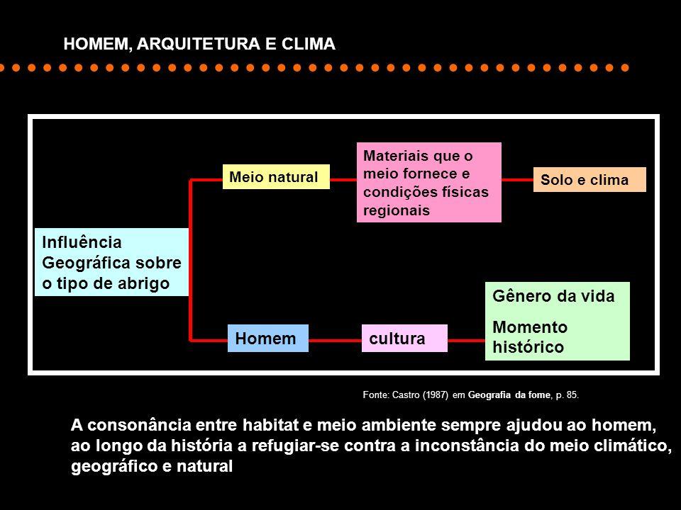 Influência Geográfica sobre o tipo de abrigo Meio natural Materiais que o meio fornece e condições físicas regionais Solo e clima Homem cultura Gênero