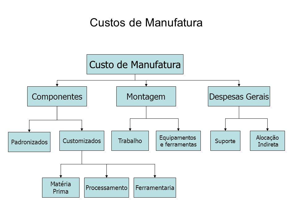 Custo de Manufatura ComponentesMontagemDespesas Gerais CustomizadosTrabalho Equipamentos e ferramentas Matéria Prima ProcessamentoFerramentaria Suport