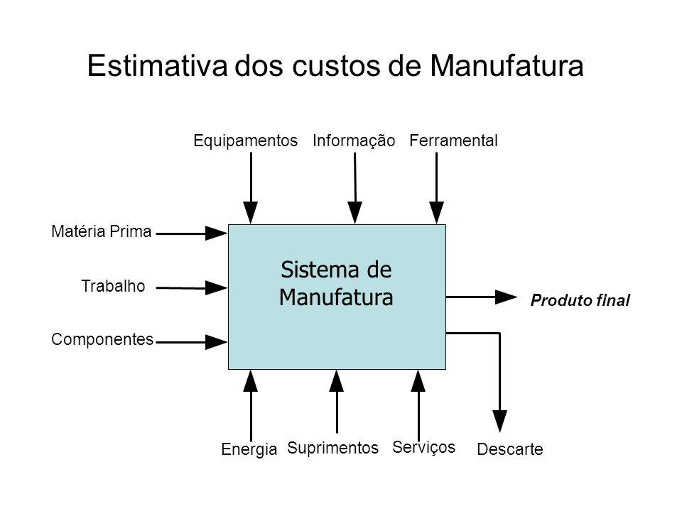 Estimativa dos custos de Manufatura Produto final Sistema de Manufatura EquipamentosInformaçãoFerramental Descarte Serviços Suprimentos Energia Matéri