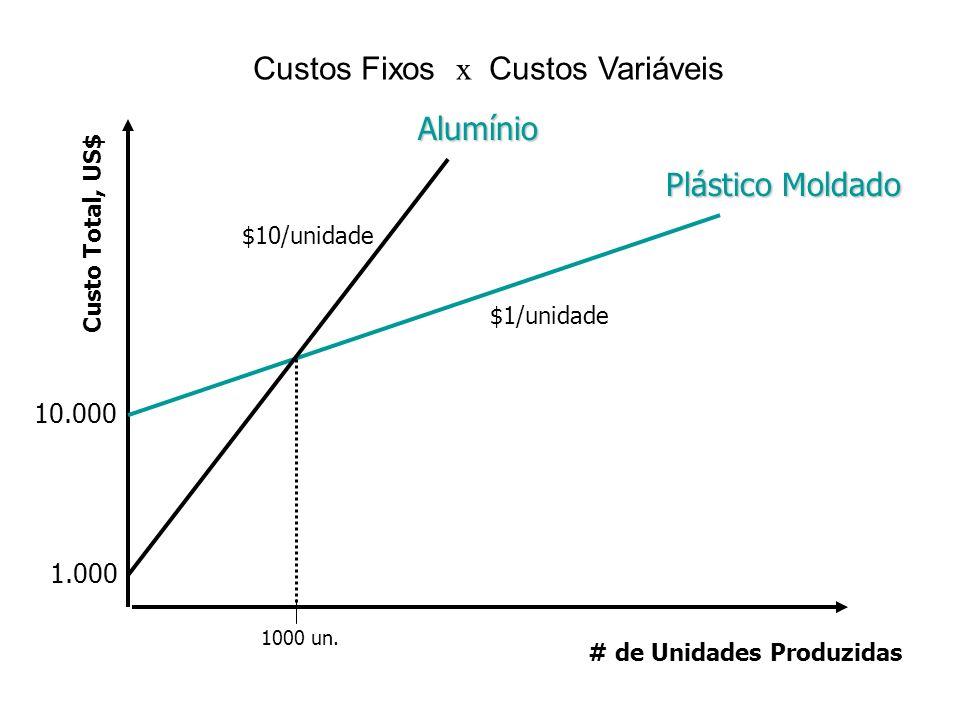 Custos Fixos x Custos Variáveis Custo Total, US$ 10.000 1.000 1000 un. $10/unidade $1/unidade Alumínio Plástico Moldado # de Unidades Produzidas