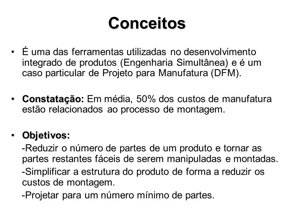 Conceitos É uma das ferramentas utilizadas no desenvolvimento integrado de produtos (Engenharia Simultânea) e é um caso particular de Projeto para Man