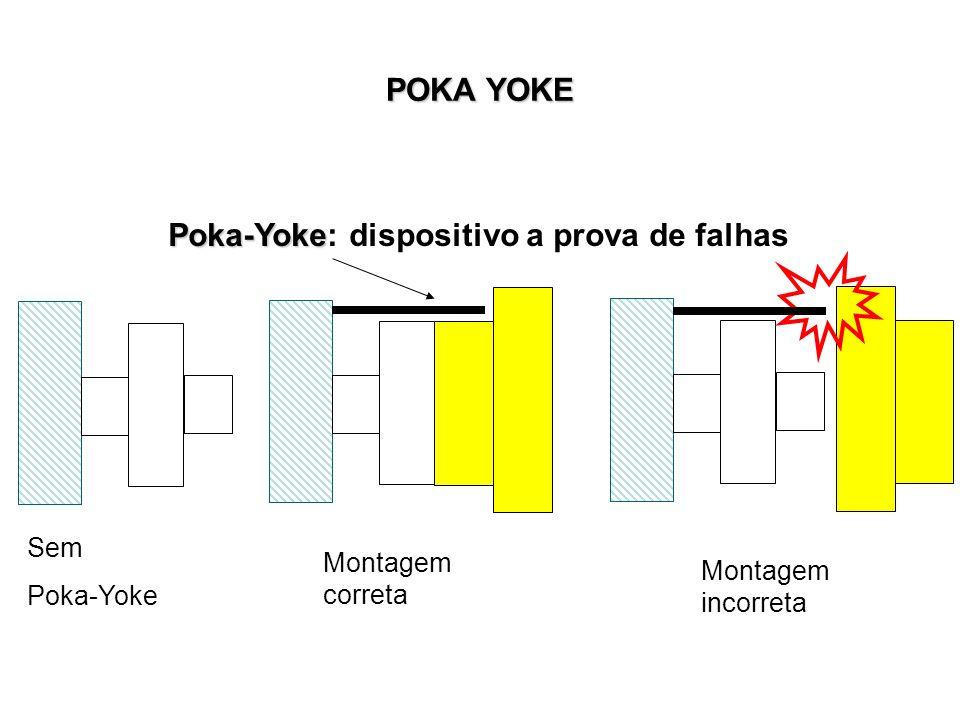 POKA YOKE Poka-Yoke Poka-Yoke: dispositivo a prova de falhas Montagem correta Montagem incorreta Sem Poka-Yoke