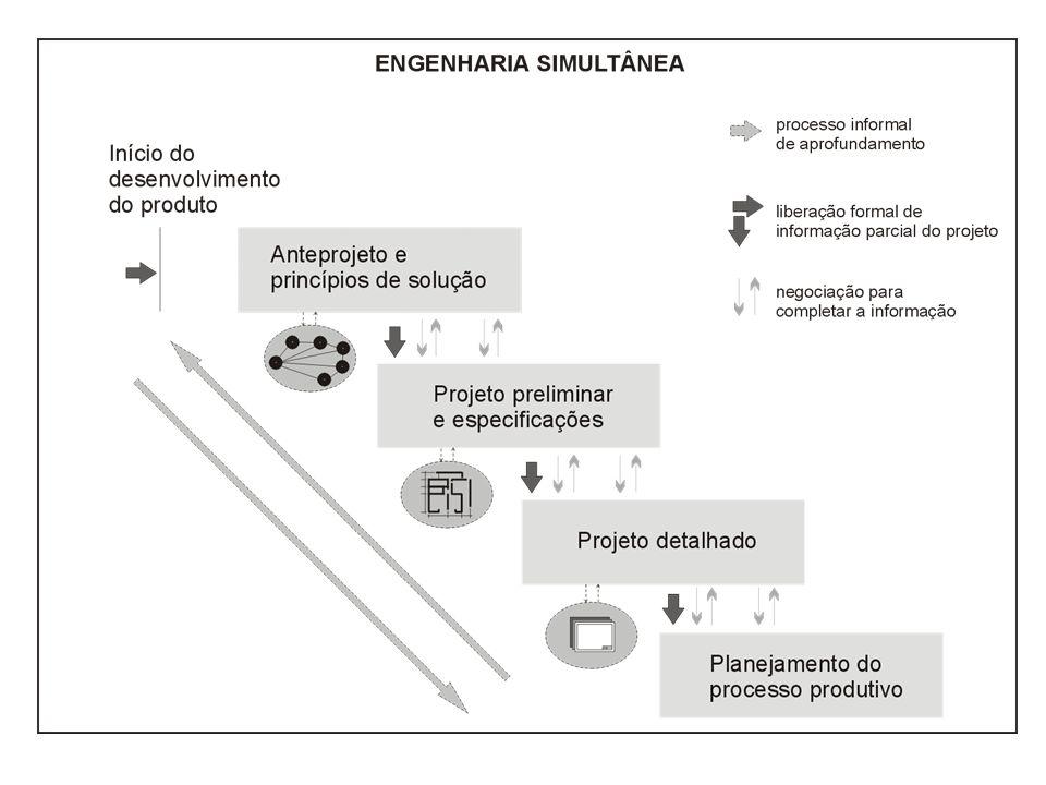 1.Equipes multidisciplinares 2.Desenvolvimento simultâneo / Paralelo 3.Projeto para manufatura e montagem 4.Compartilhamento de informações 5.Necessidade de liderança para a coordenação de todo o processo de desenvolvimento do produto 6.Ferramentas computacionais, TI, práticas gerenciais e organizacionais adequadas (organização matricial).