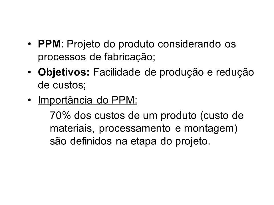 PPM: Projeto do produto considerando os processos de fabricação; Objetivos: Facilidade de produção e redução de custos; Importância do PPM: 70% dos cu