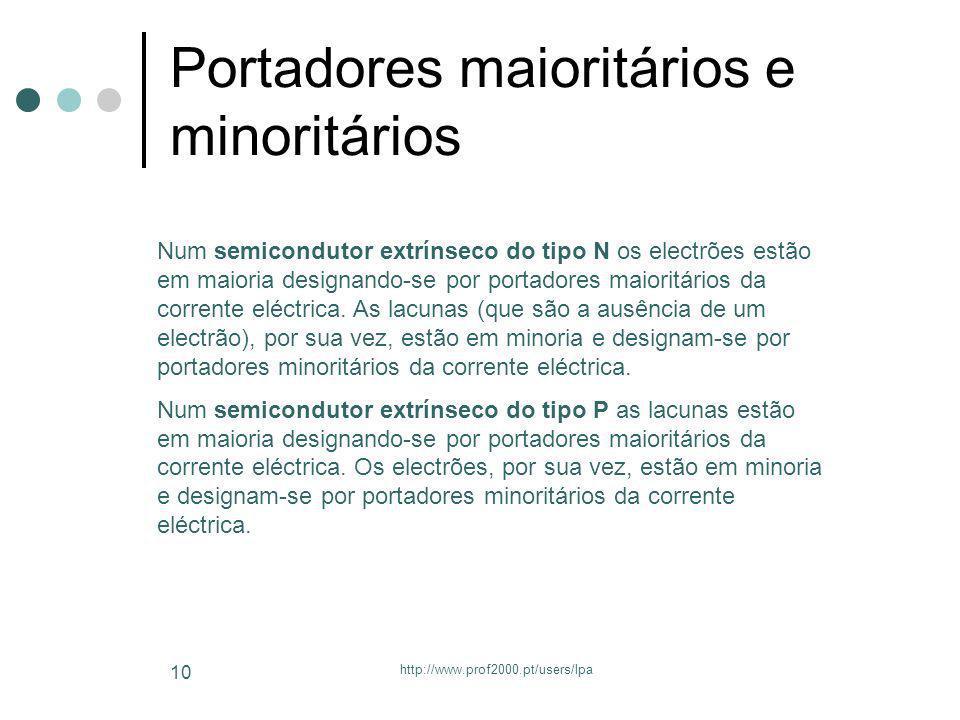 http://www.prof2000.pt/users/lpa 10 Portadores maioritários e minoritários Num semicondutor extrínseco do tipo N os electrões estão em maioria designa