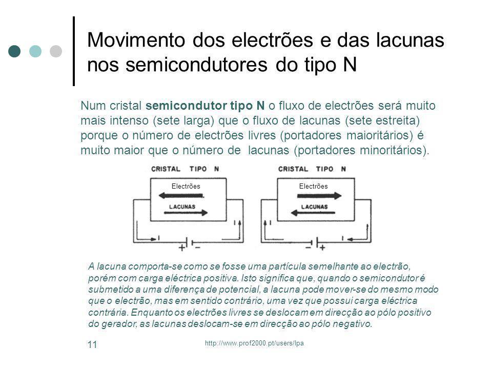 http://www.prof2000.pt/users/lpa 11 Movimento dos electrões e das lacunas nos semicondutores do tipo N Num cristal semicondutor tipo N o fluxo de elec