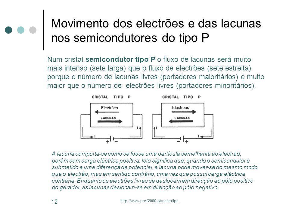 http://www.prof2000.pt/users/lpa 12 Movimento dos electrões e das lacunas nos semicondutores do tipo P Num cristal semicondutor tipo P o fluxo de lacu