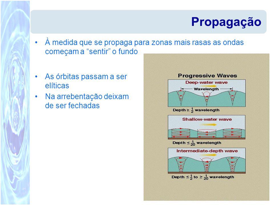 Propagação À medida que se propaga para zonas mais rasas as ondas começam a sentir o fundo As órbitas passam a ser elíticas Na arrebentação deixam de
