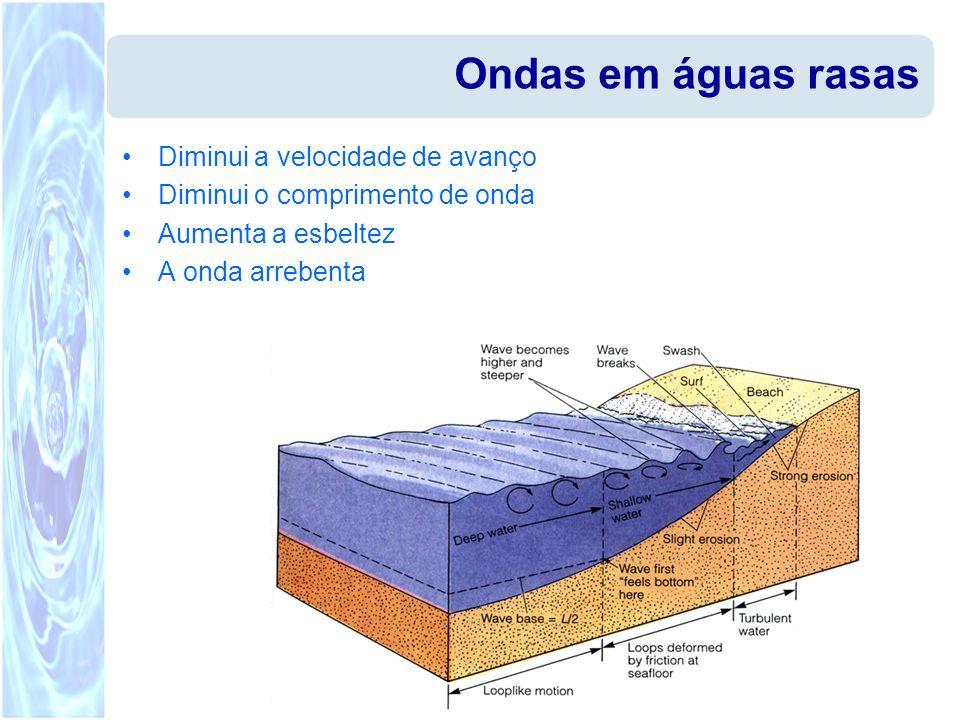 Ondas em águas rasas Diminui a velocidade de avanço Diminui o comprimento de onda Aumenta a esbeltez A onda arrebenta