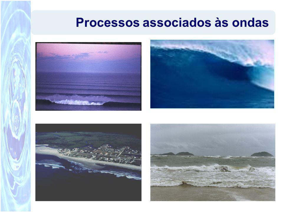 Pedro Bicudo A Física do Surf4 A energia das ondas aumenta com o FETCH e a velocidade do vento.