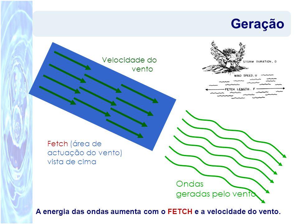 Pedro Bicudo A Física do Surf4 A energia das ondas aumenta com o FETCH e a velocidade do vento. Fetch (área de actuação do vento) vista de cima Veloci