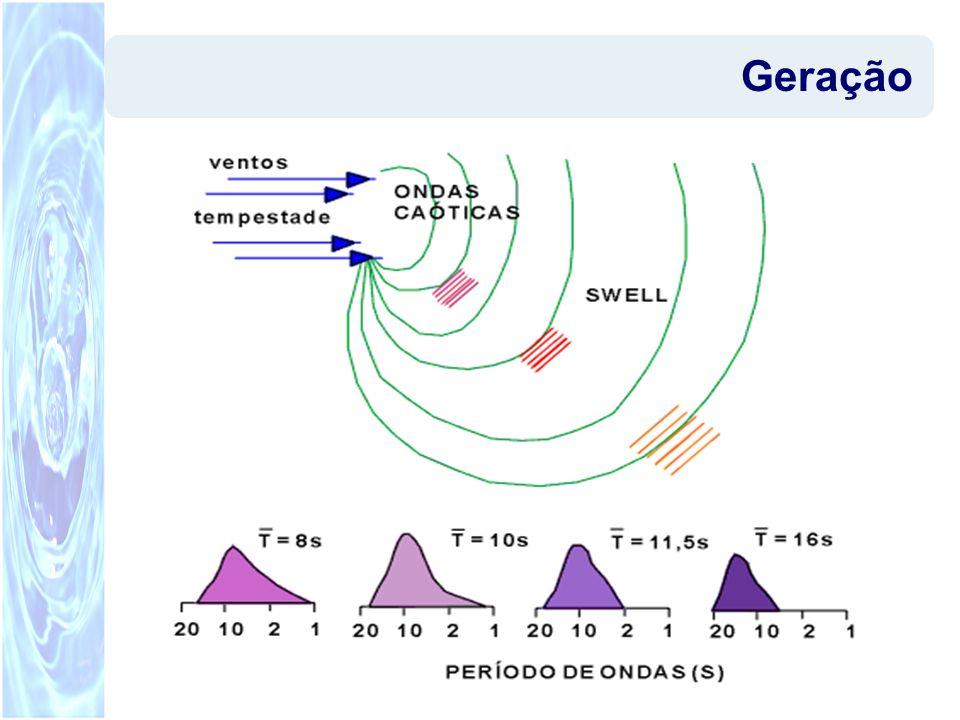 Relações importantes H/d = altura relativa d/L = profundidade relativa –d/L > 0,5 denota águas profundas –0,1 < d/L< 0,5 denota águas transicionais –d/L < 0,1 denota águas rasas Hs = 1/3 das ondas mais altas; momento de ordem 0