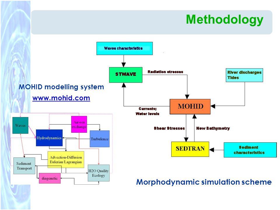 Methodology Morphodynamic simulation scheme MOHID modelling system www.mohid.com