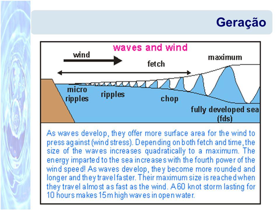 Na prática as ondas ficam agrupadas em SET s (grupos) onda grupo << V grupo << V onda O agrupamento aumenta à medida que nos afastamos da origem das ondas.