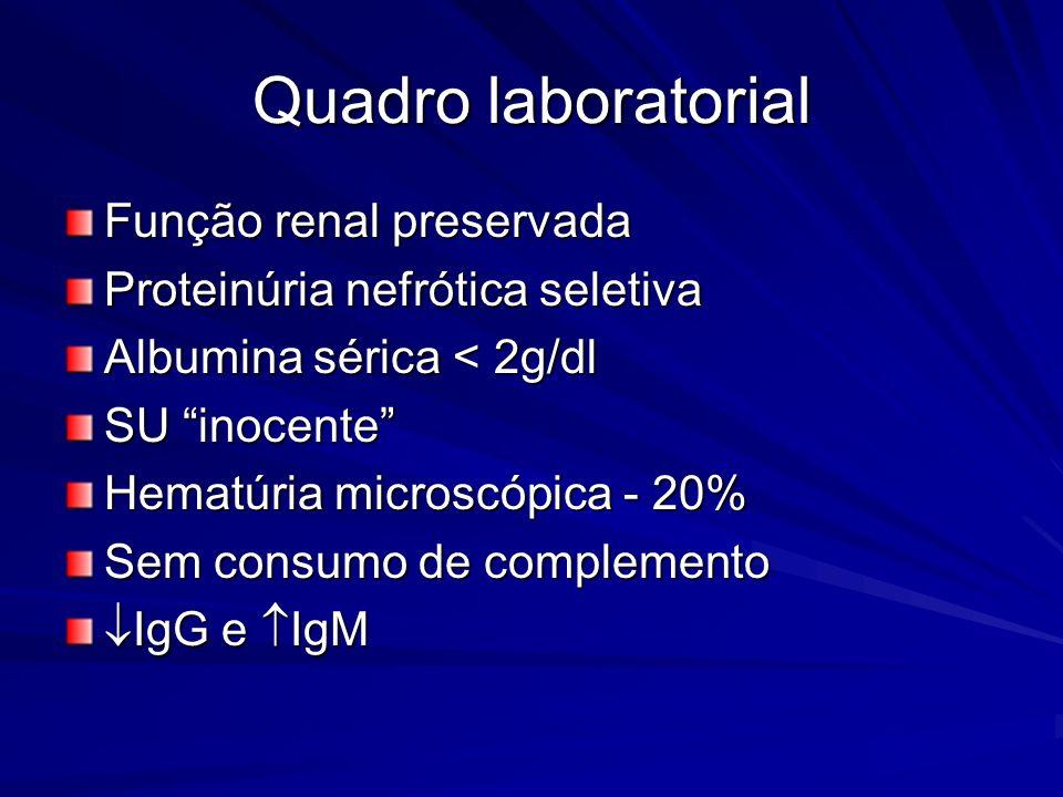 Quadro laboratorial Função renal preservada Proteinúria nefrótica seletiva Albumina sérica < 2g/dl SU inocente Hematúria microscópica - 20% Sem consum