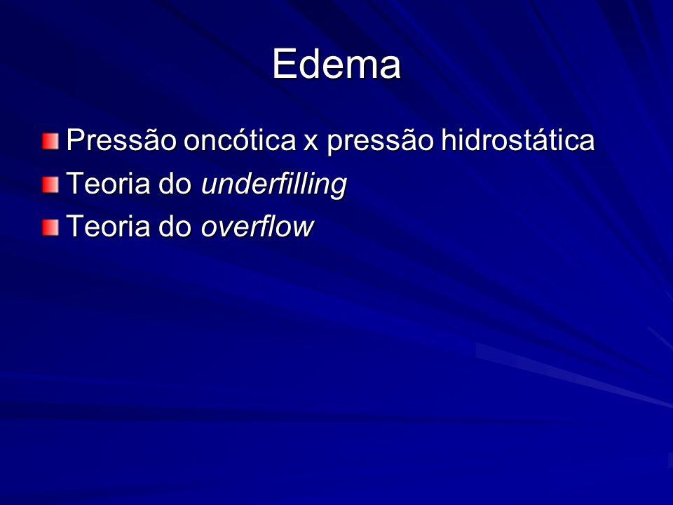 Edema Pressão oncótica x pressão hidrostática Teoria do underfilling Teoria do overflow