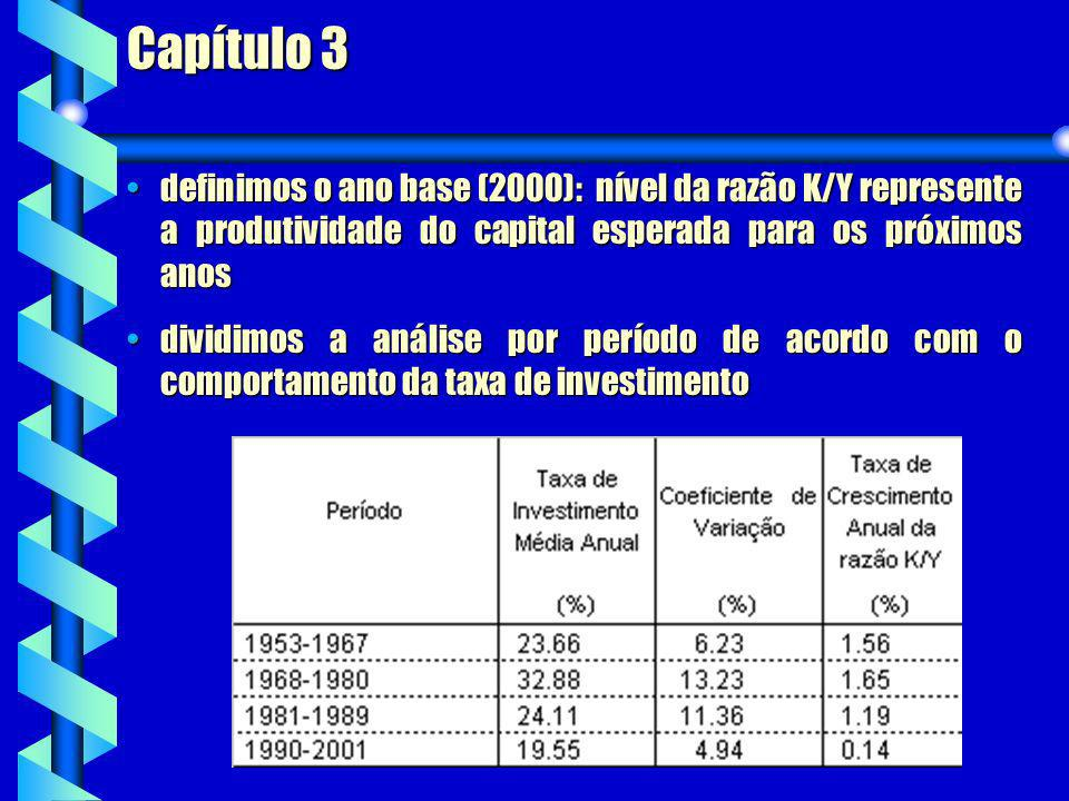 Capítulo 3 definimos o ano base (2000): nível da razão K/Y represente a produtividade do capital esperada para os próximos anosdefinimos o ano base (2