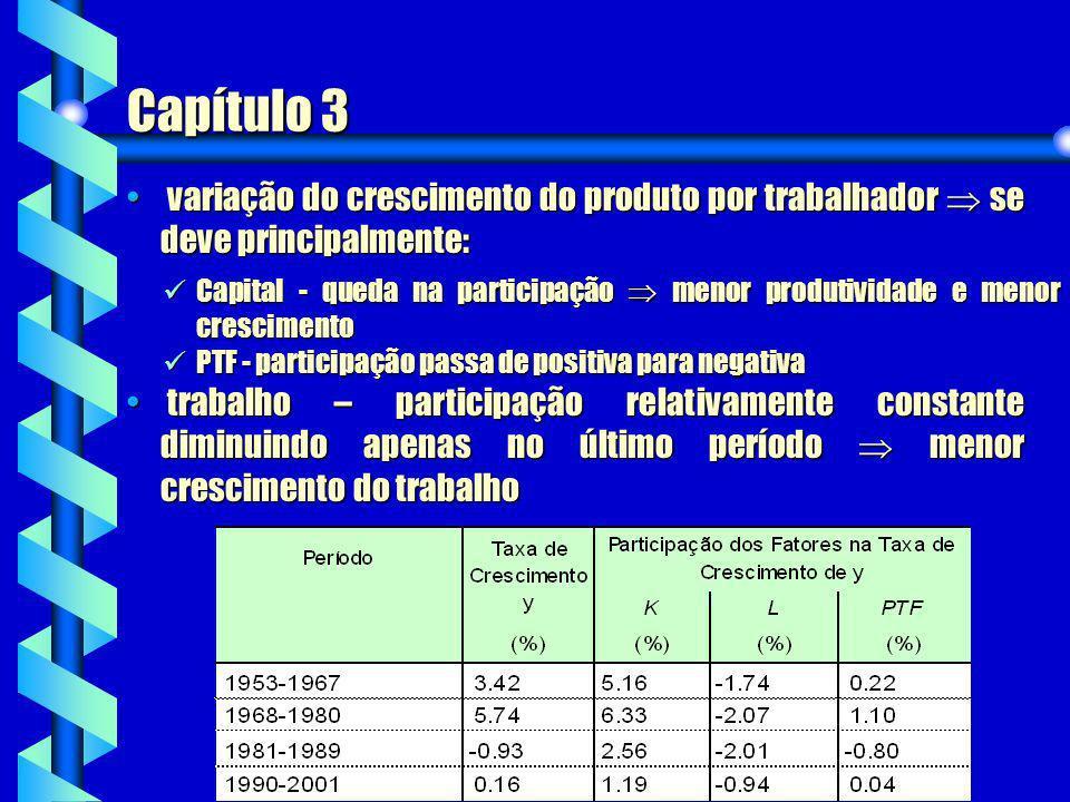 Capítulo 3 variação do crescimento do produto por trabalhador se deve principalmente: variação do crescimento do produto por trabalhador se deve princ