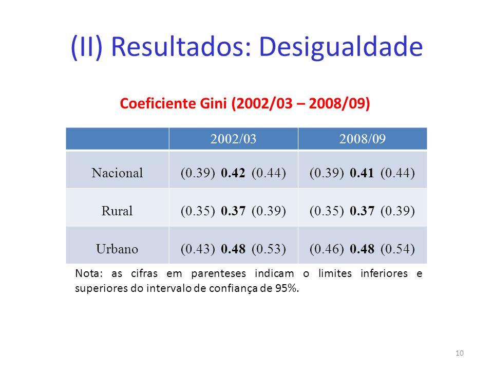 (II) Resultados: Desigualdade Coeficiente Gini (2002/03 – 2008/09) 10 2002/032008/09 Nacional(0.39) 0.42 (0.44)(0.39) 0.41 (0.44) Rural(0.35) 0.37 (0.