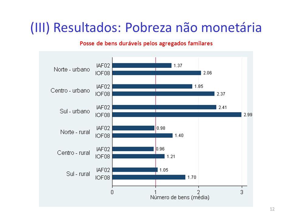 (III) Resultados: Pobreza não monetária Posse de bens duráveis pelos agregados familares 12