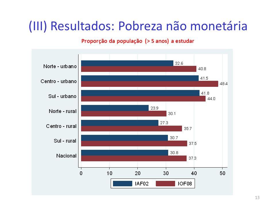 (III) Resultados: Pobreza não monetária Proporção da população (> 5 anos) a estudar 13