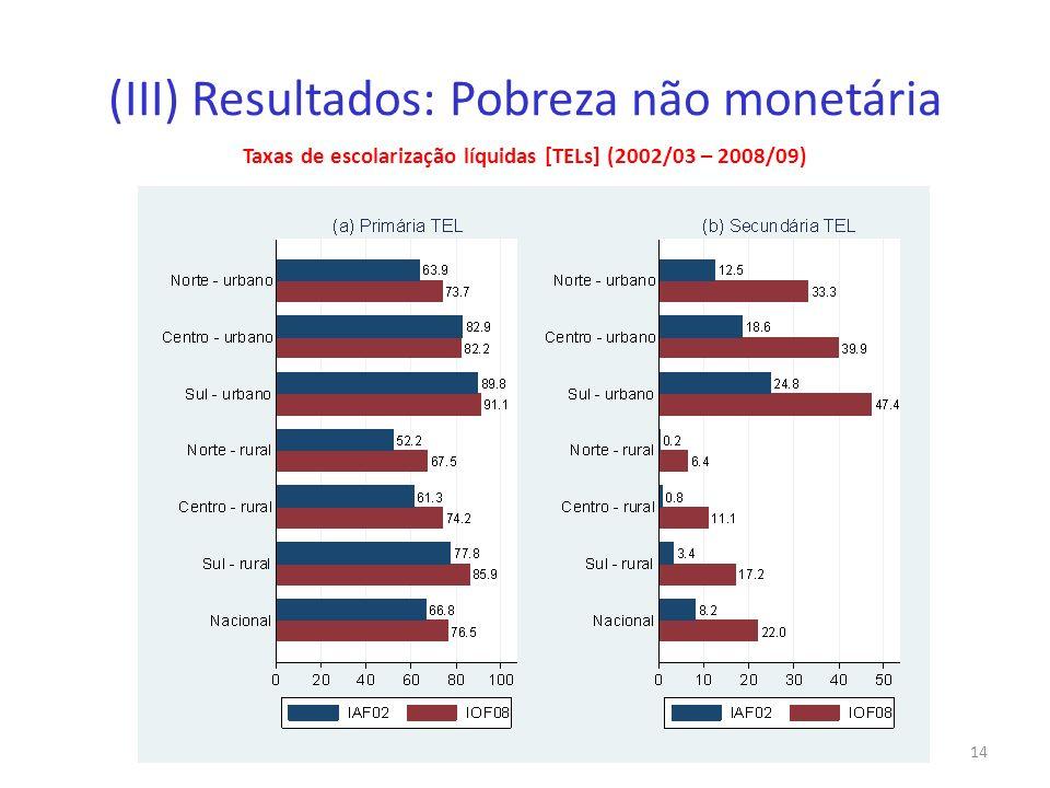 (III) Resultados: Pobreza não monetária Taxas de escolarização líquidas [TELs] (2002/03 – 2008/09) 14